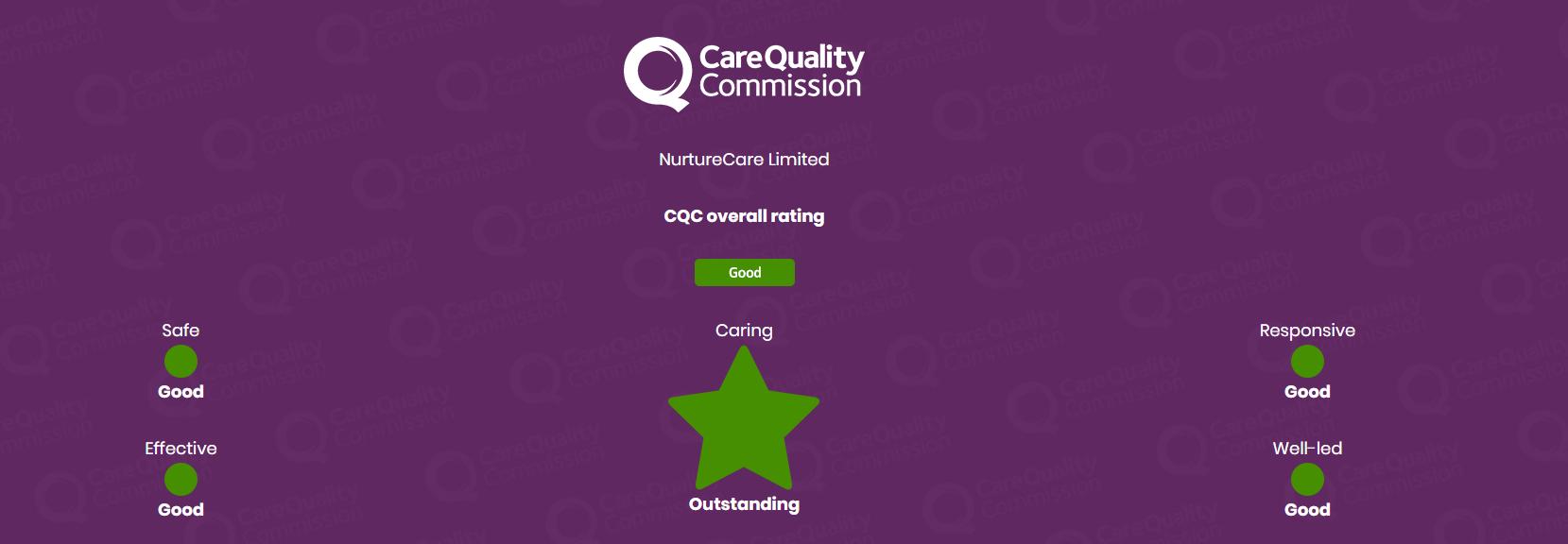 CQC Rating Full